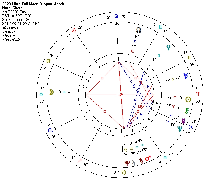 2020 Libra Full Moon Dragon Month